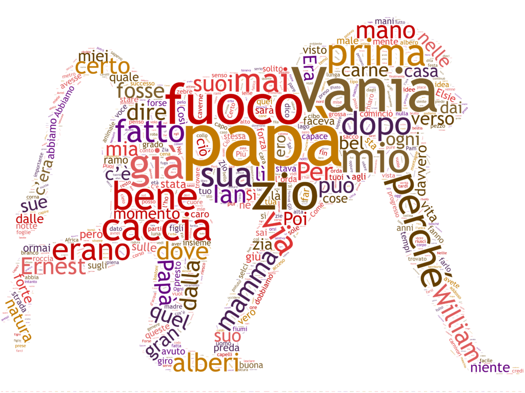 Il più grande uomo scimmia del pleistocene wordcloud